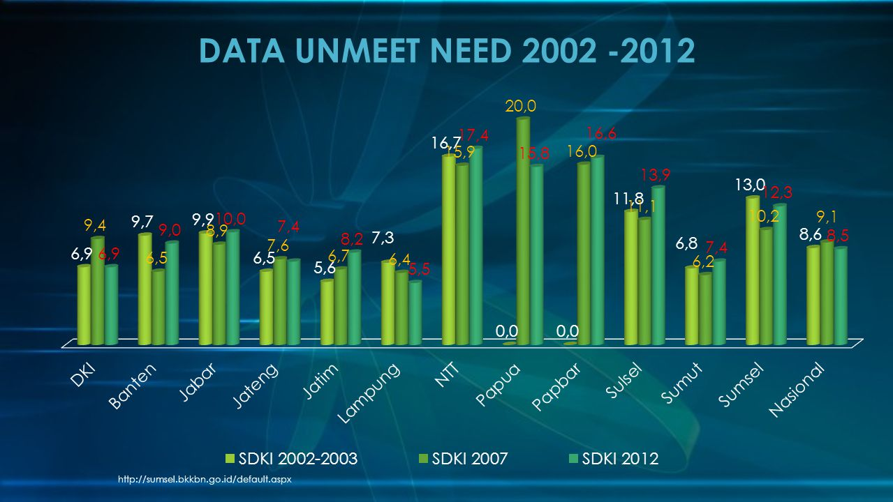 DATA UNMEET NEED 2002 -2012 http://sumsel.bkkbn.go.id/default.aspx