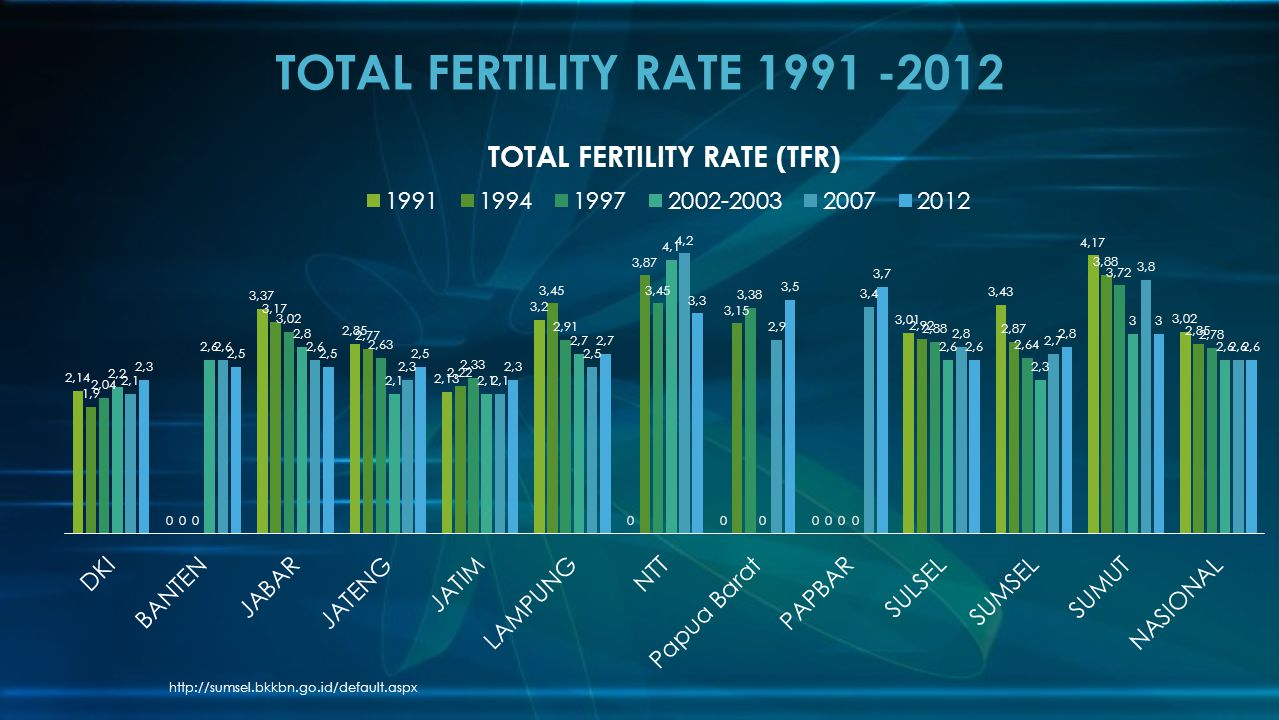TOTAL FERTILITY RATE 1991 -2012 http://sumsel.bkkbn.go.id/default.aspx