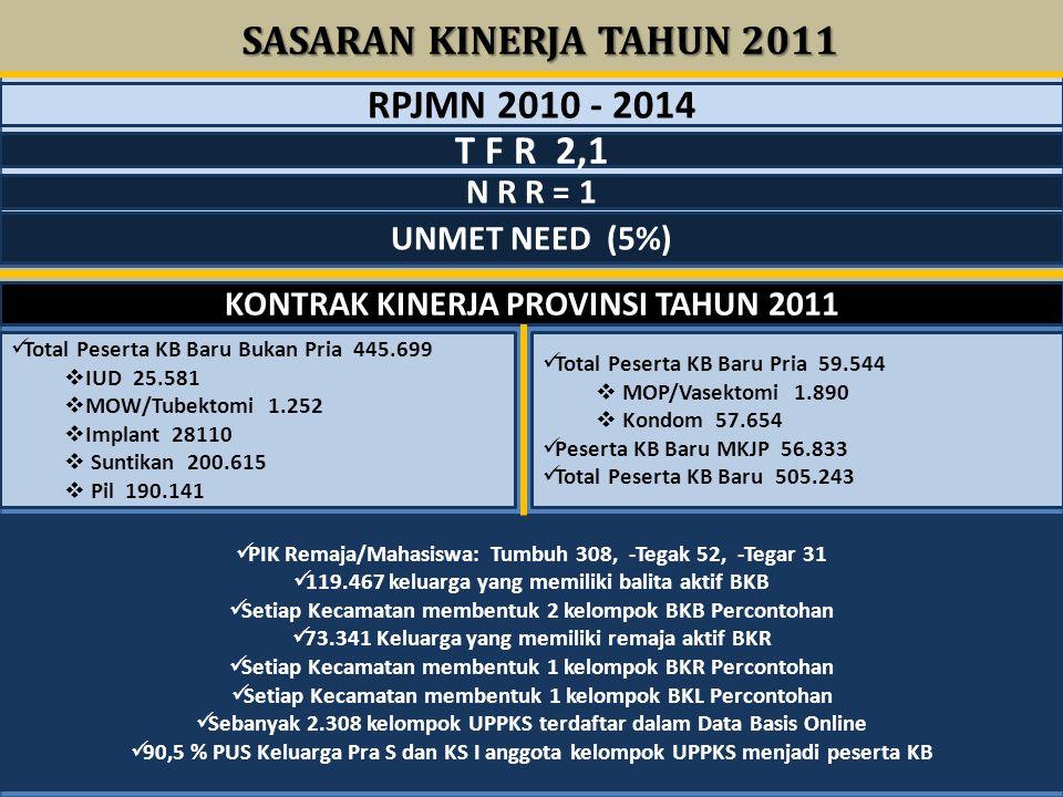 SASARAN KINERJA TAHUN 2011 RPJMN 2010 - 2014 T F R 2,1 N R R = 1