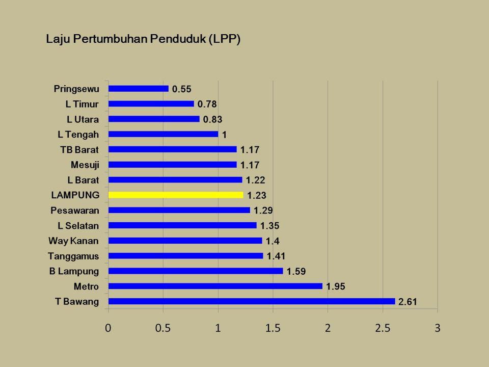 Laju Pertumbuhan Penduduk (LPP)