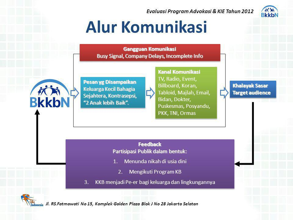 Alur Komunikasi Evaluasi Program Advokasi & KIE Tahun 2012