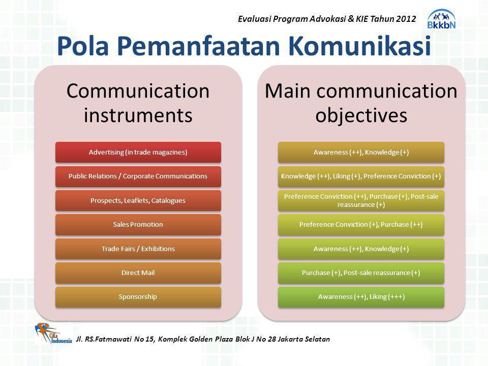 Pola Pemanfaatan Komunikasi