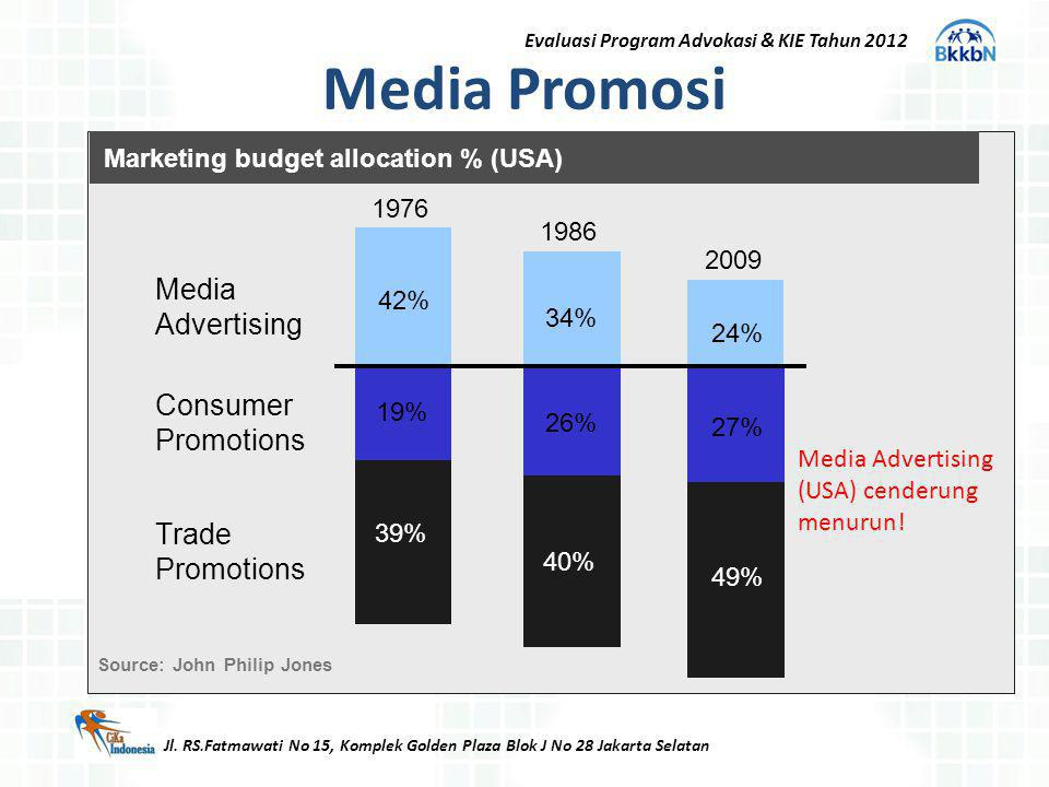 Media Promosi Media Advertising Consumer Promotions Trade Promotions