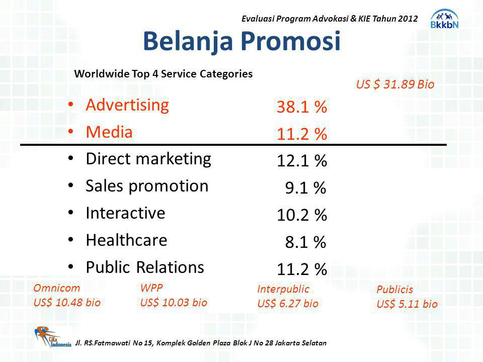 Belanja Promosi Advertising 38.1 % Media 11.2 % Direct marketing