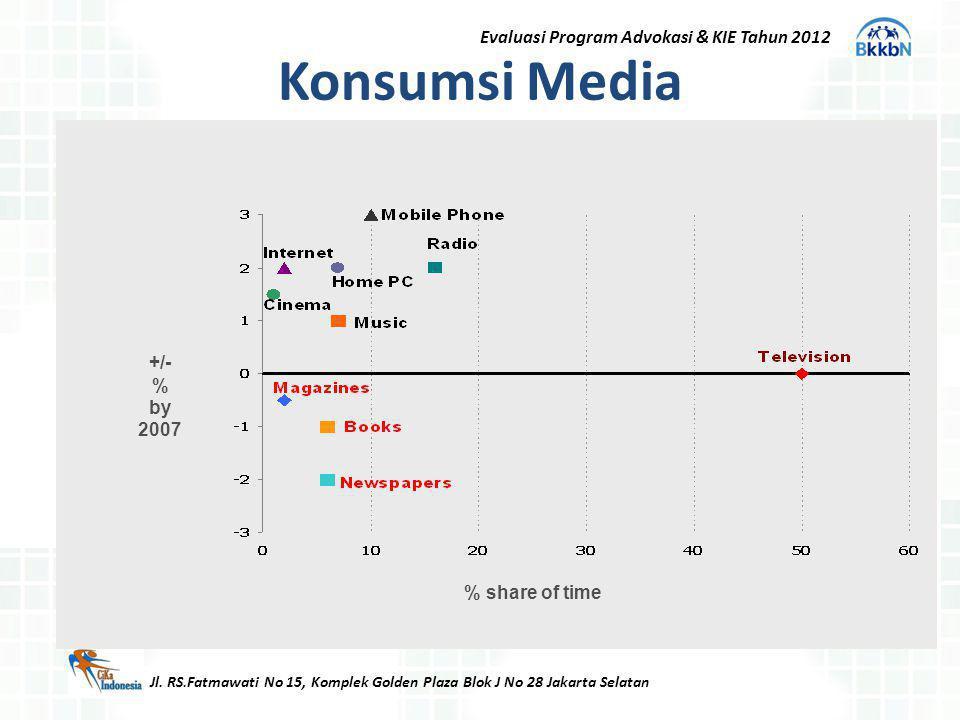 Konsumsi Media Evaluasi Program Advokasi & KIE Tahun 2012 +/- % by