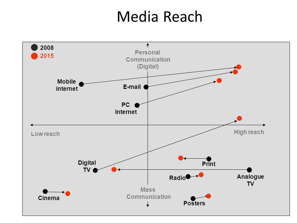 Media Reach 2008 Personal 2015 Communication (Digital) Mobile internet