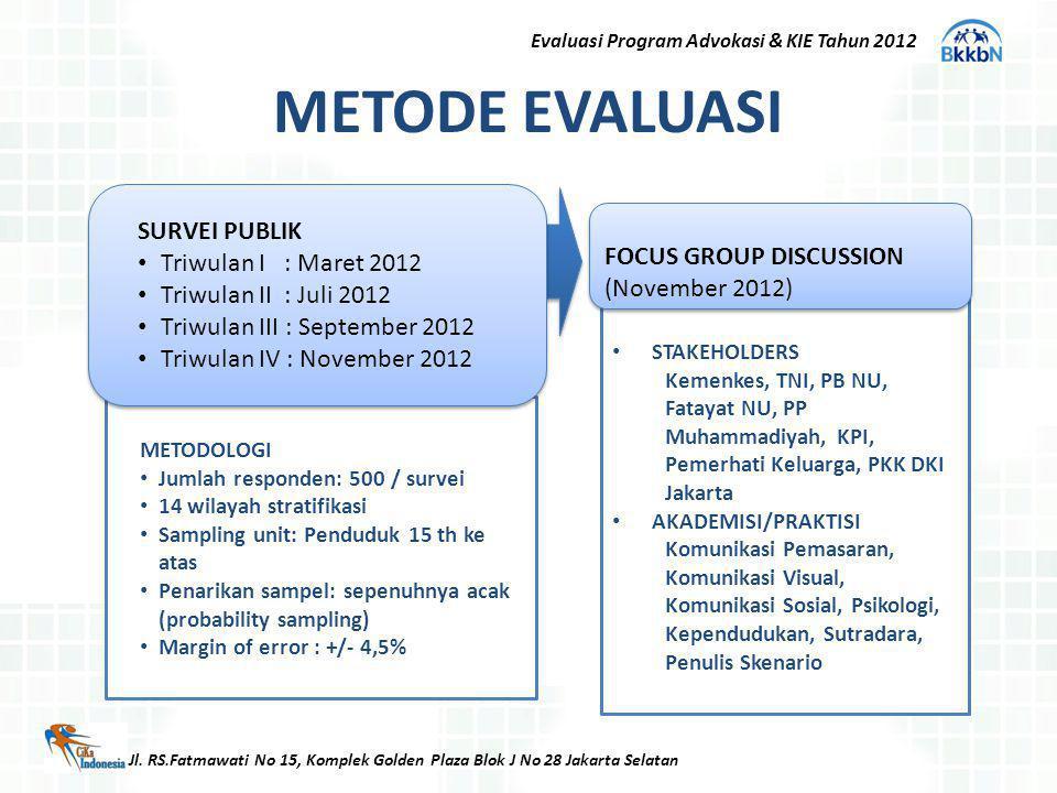 METODE EVALUASI SURVEI PUBLIK Triwulan I : Maret 2012