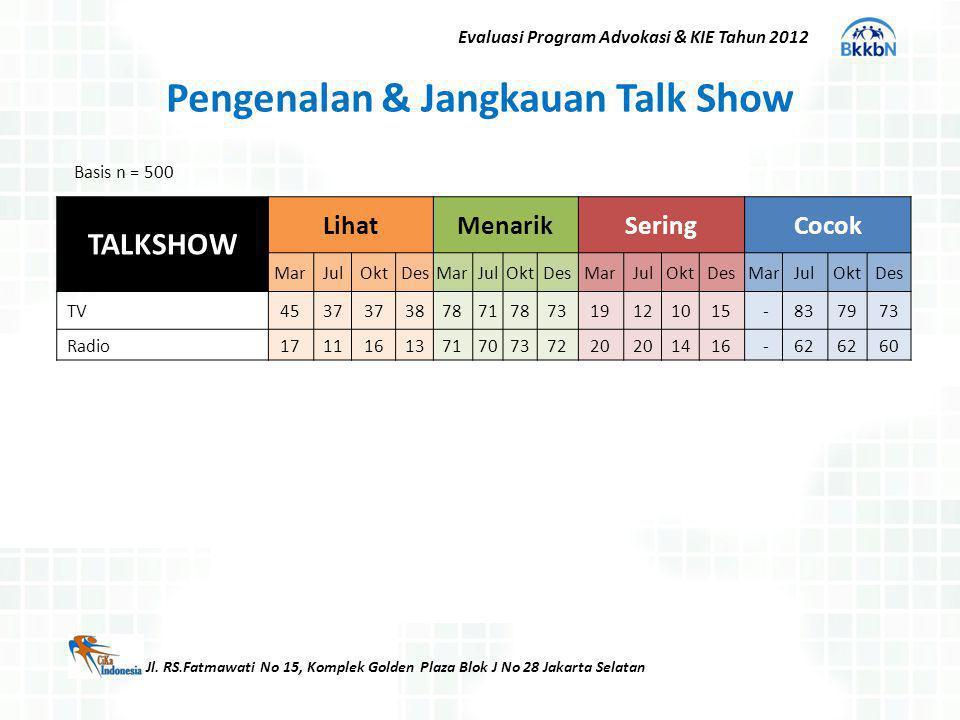 Pengenalan & Jangkauan Talk Show
