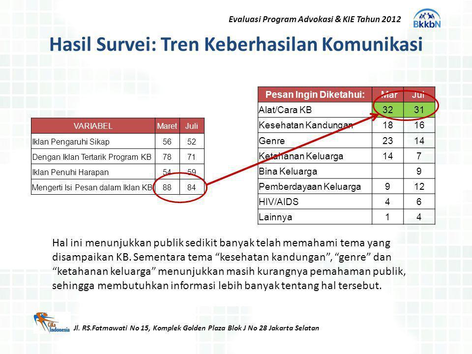 Hasil Survei: Tren Keberhasilan Komunikasi