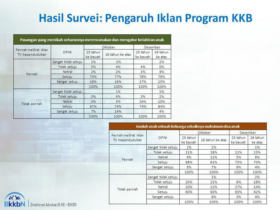 Hasil Survei: Pengaruh Iklan Program KKB