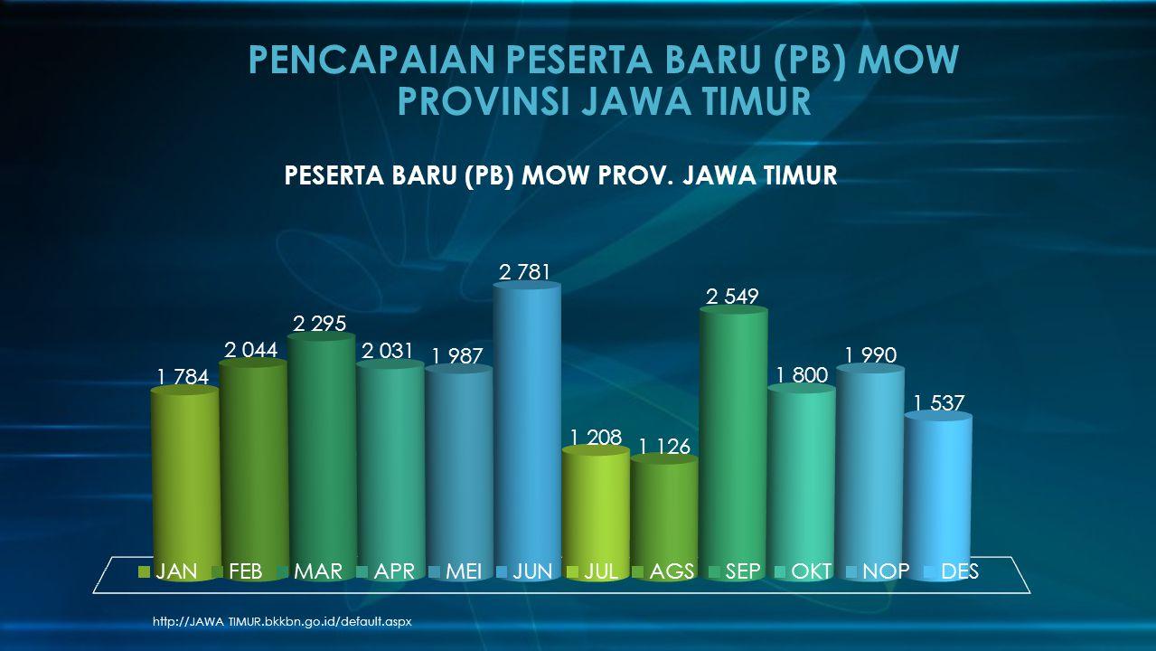 PENCAPAIAN PESERTA BARU (PB) MOW PROVINSI JAWA TIMUR