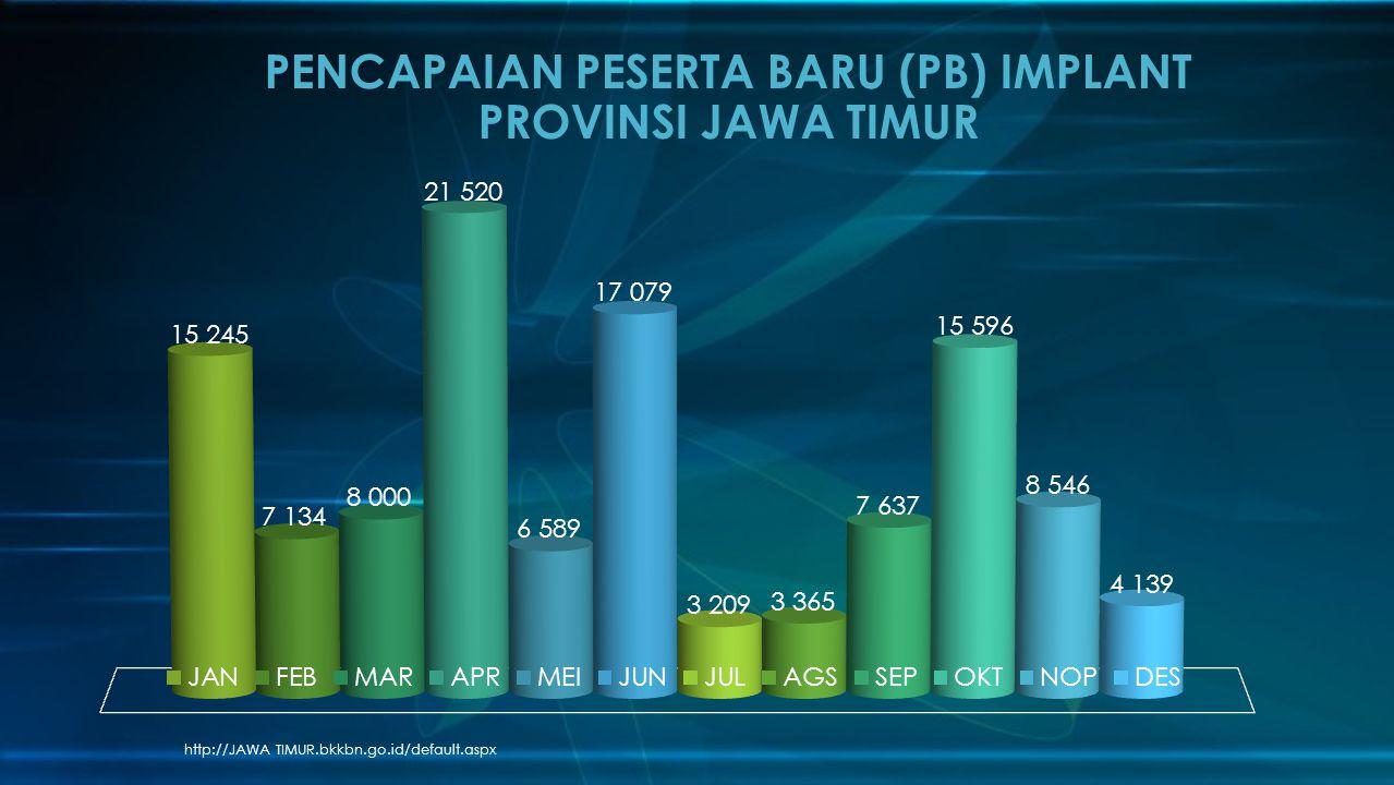 PENCAPAIAN PESERTA BARU (PB) IMPLANT PROVINSI JAWA TIMUR