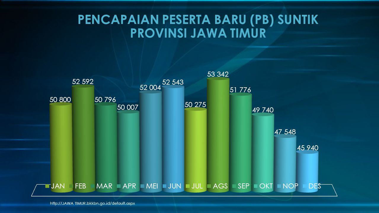 PENCAPAIAN PESERTA BARU (PB) SUNTIK PROVINSI JAWA TIMUR