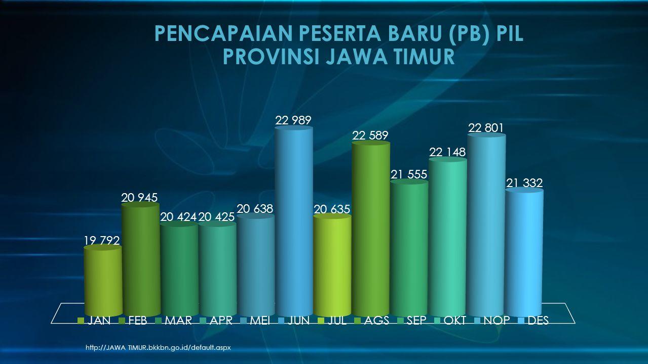 PENCAPAIAN PESERTA BARU (PB) PIL PROVINSI JAWA TIMUR