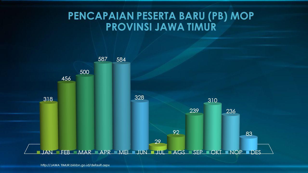PENCAPAIAN PESERTA BARU (PB) MOP PROVINSI JAWA TIMUR