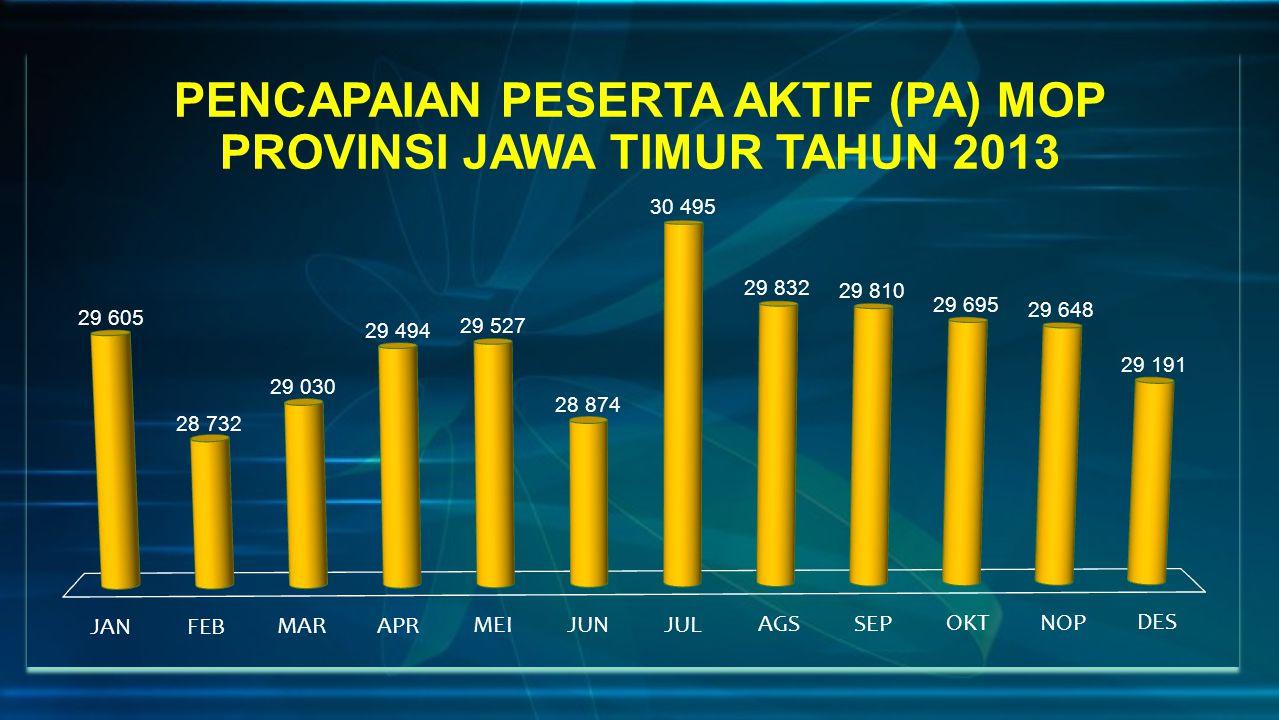 PENCAPAIAN PESERTA AKTIF (PA) MOP PROVINSI JAWA TIMUR TAHUN 2013