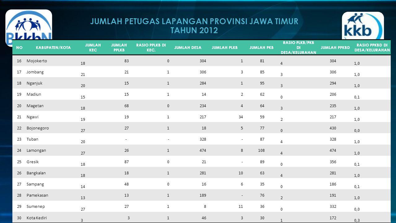 JUMLAH PETUGAS LAPANGAN PROVINSI JAWA TIMUR TAHUN 2012
