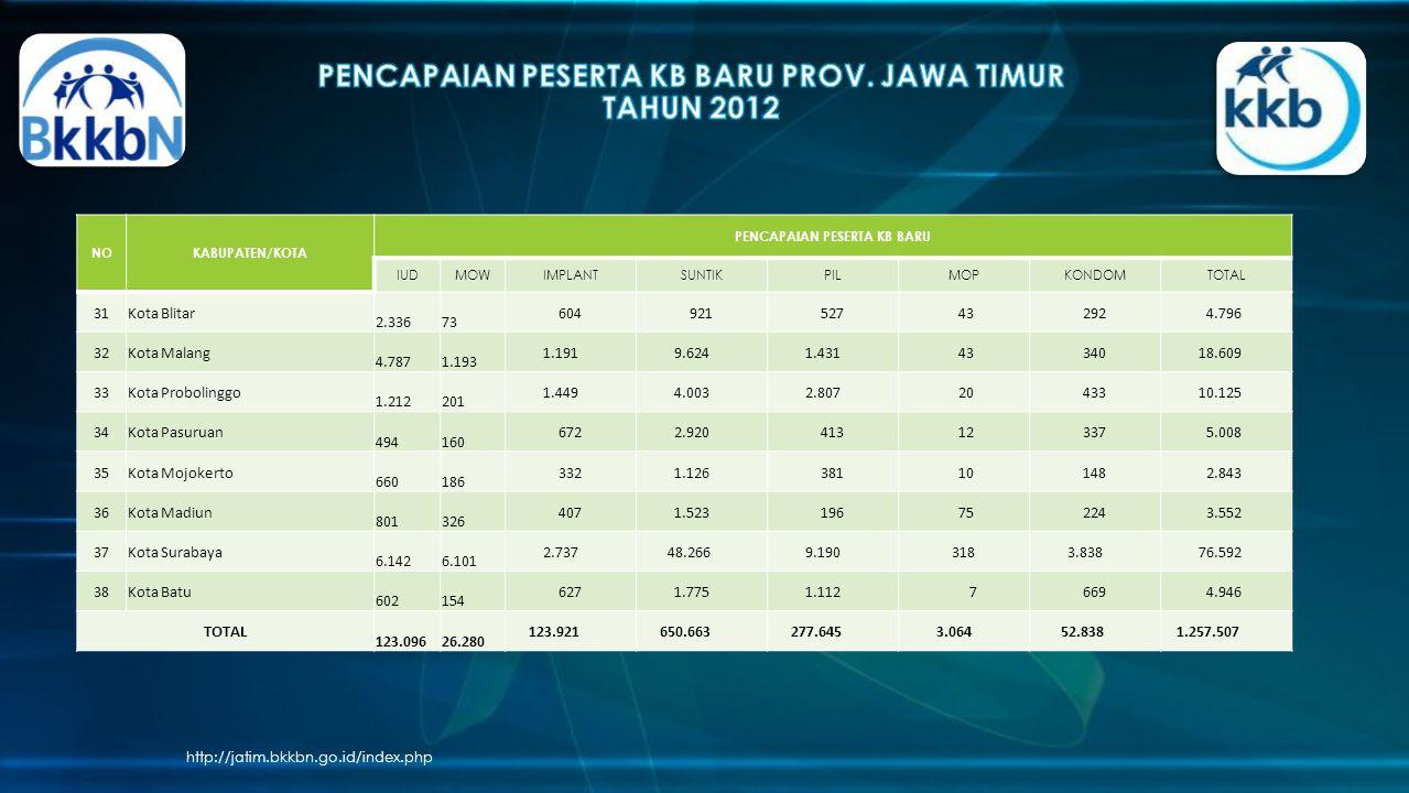 PENCAPAIAN PESERTA KB BARU PROV. JAWA TIMUR TAHUN 2012