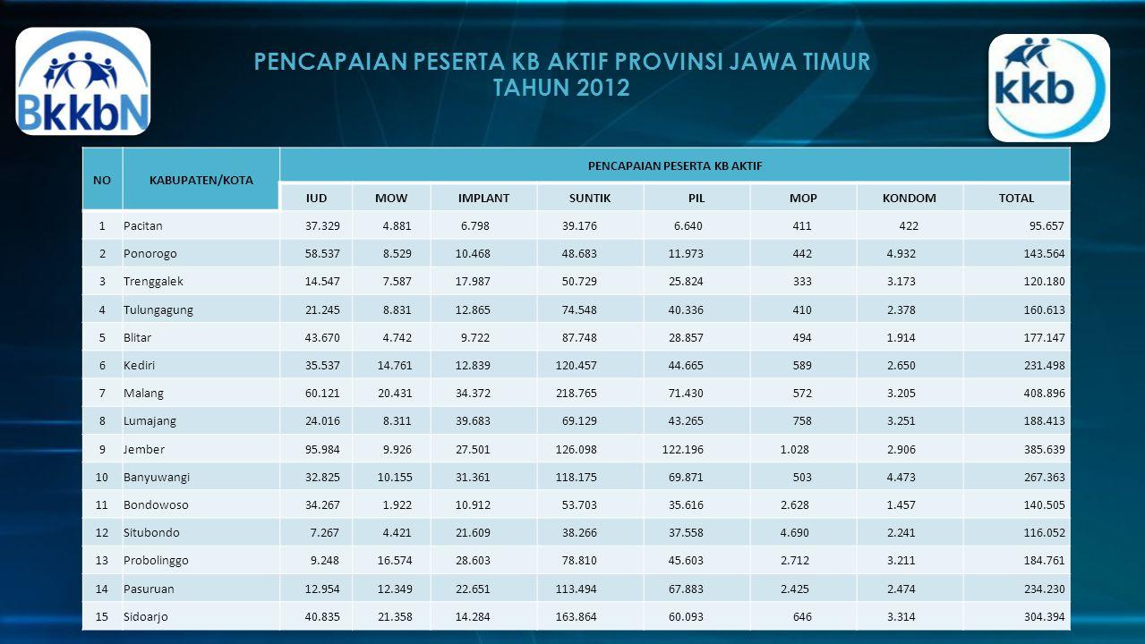 PENCAPAIAN PESERTA KB AKTIF PROVINSI JAWA TIMUR TAHUN 2012