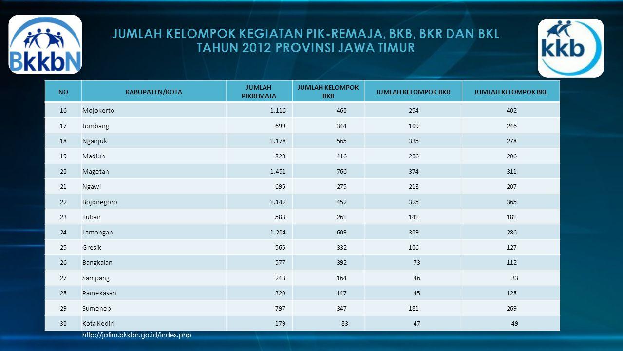 JUMLAH KELOMPOK KEGIATAN PIK-REMAJA, BKB, BKR DAN BKL TAHUN 2012 PROVINSI JAWA TIMUR
