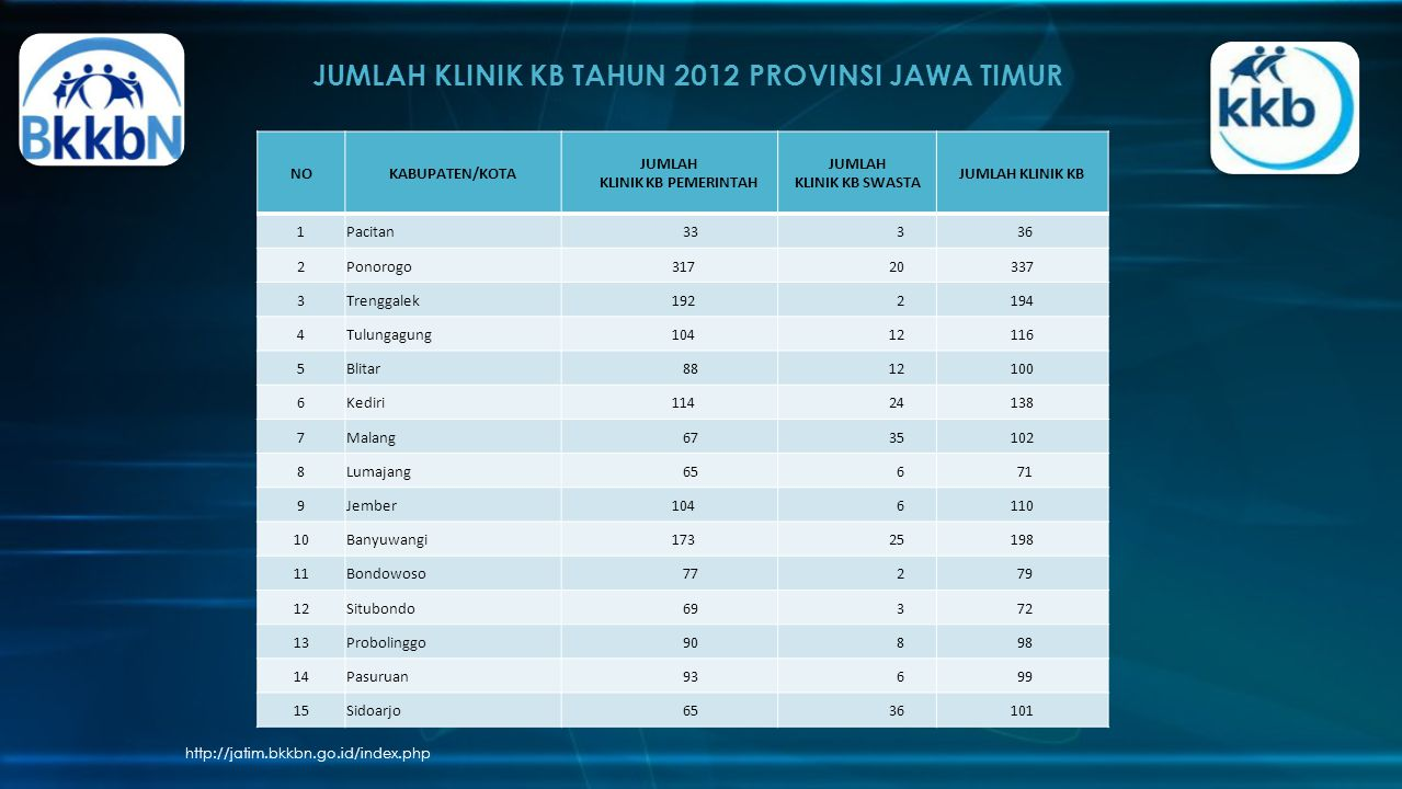 JUMLAH KLINIK KB TAHUN 2012 PROVINSI JAWA TIMUR