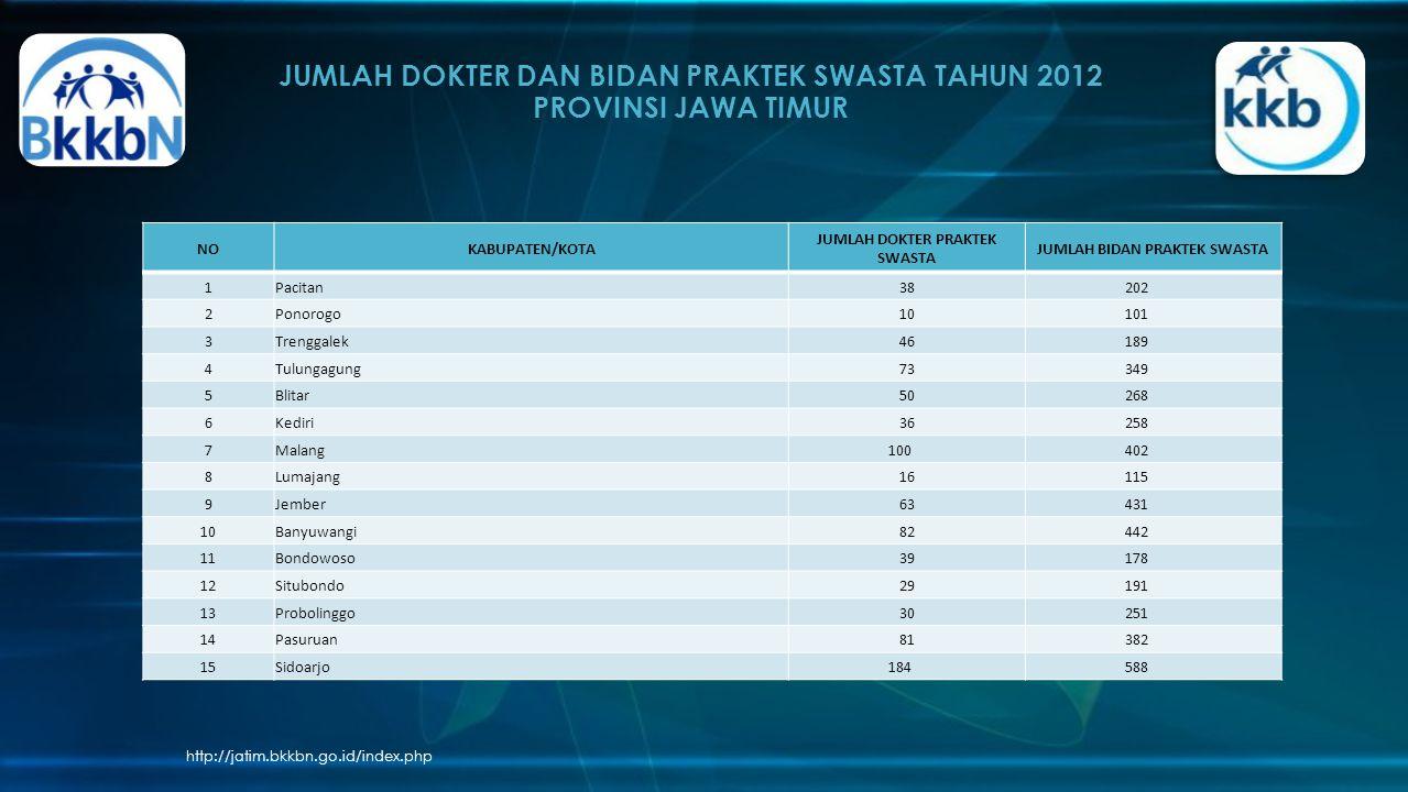 JUMLAH DOKTER DAN BIDAN PRAKTEK SWASTA TAHUN 2012 PROVINSI JAWA TIMUR