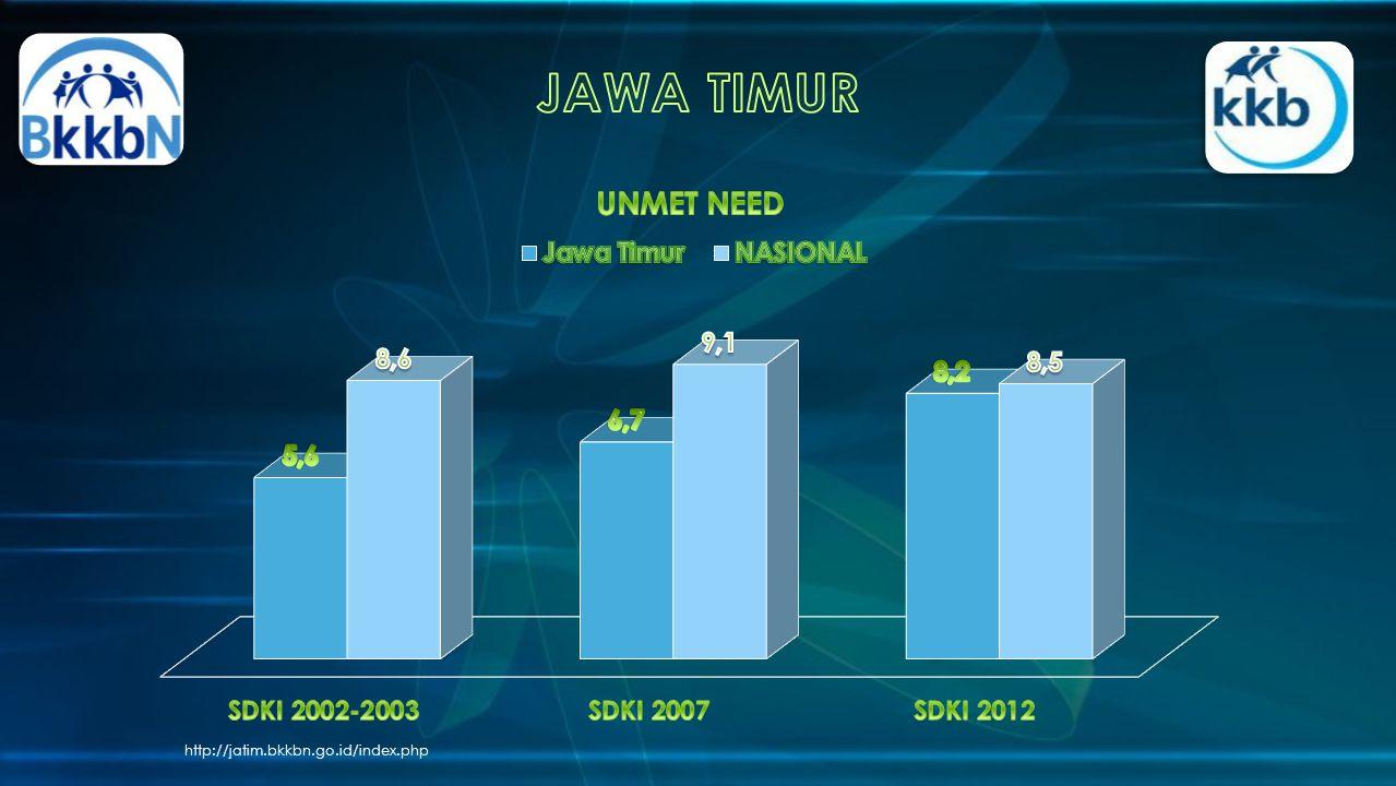 JAWA TIMUR http://jatim.bkkbn.go.id/index.php
