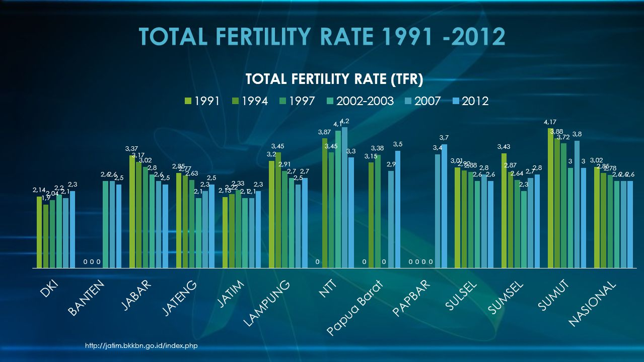 TOTAL FERTILITY RATE 1991 -2012 http://jatim.bkkbn.go.id/index.php