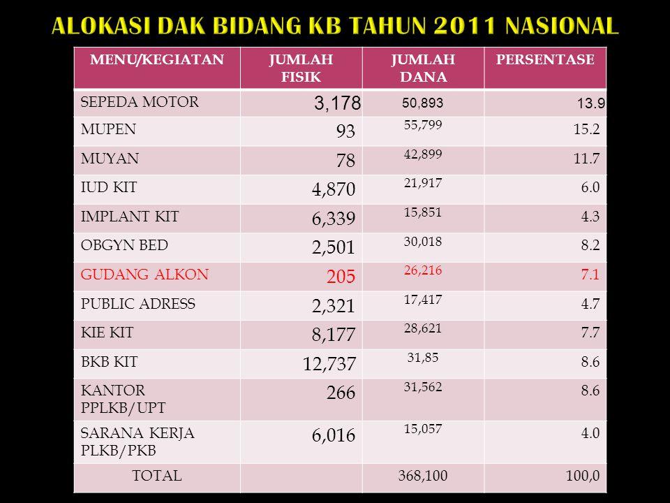 ALOKASI DAK BIDANG KB TAHUN 2011 NASIONAL