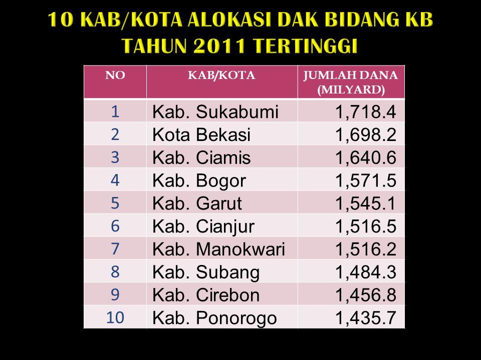 10 KAB/KOTA ALOKASI DAK BIDANG KB TAHUN 2011 TERTINGGI