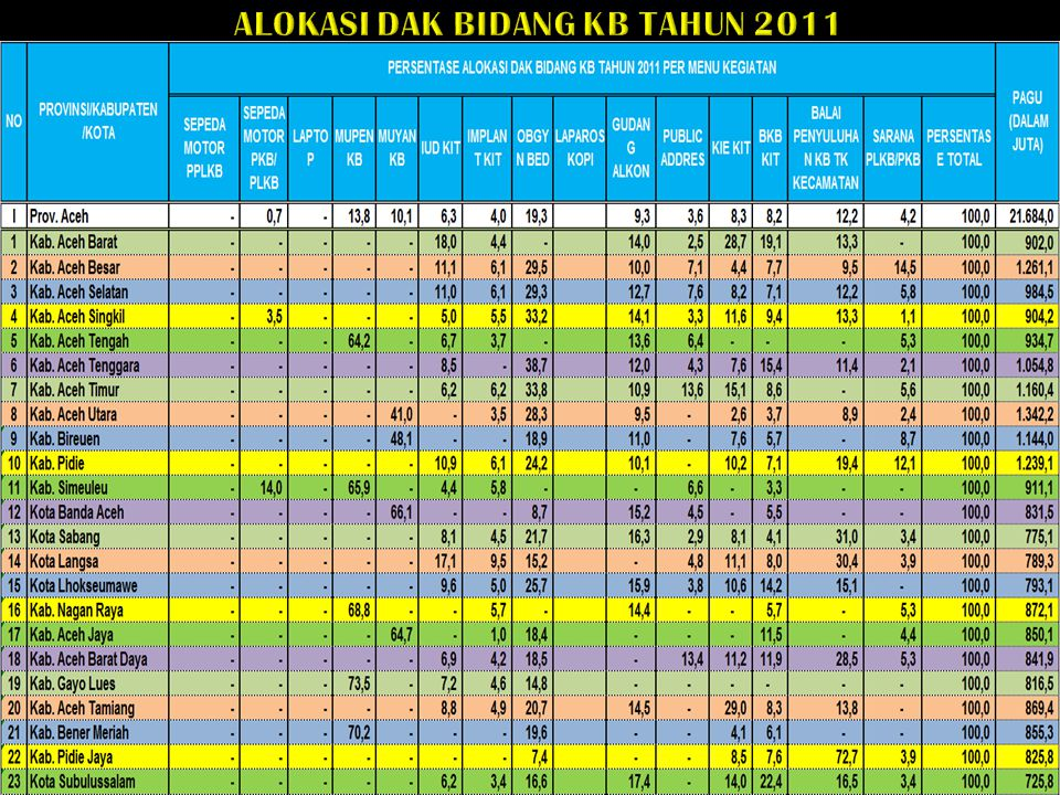 ALOKASI DAK BIDANG KB TAHUN 2011