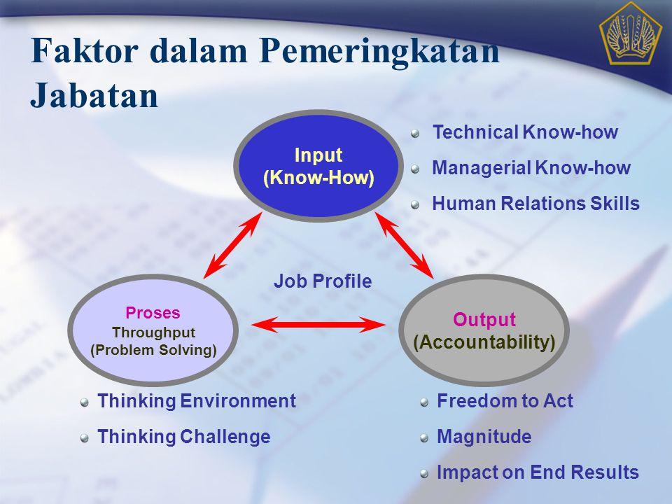 Faktor dalam Pemeringkatan Jabatan