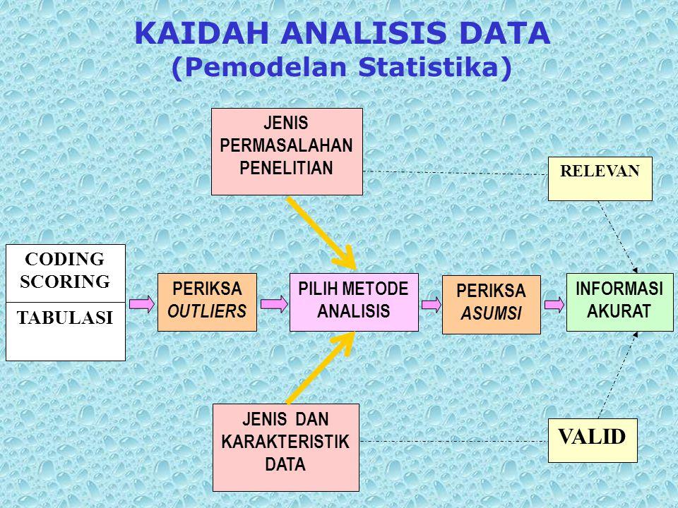 KAIDAH ANALISIS DATA (Pemodelan Statistika)