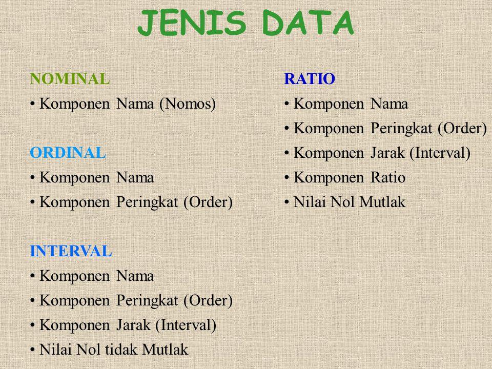 JENIS DATA NOMINAL Komponen Nama (Nomos) ORDINAL Komponen Nama