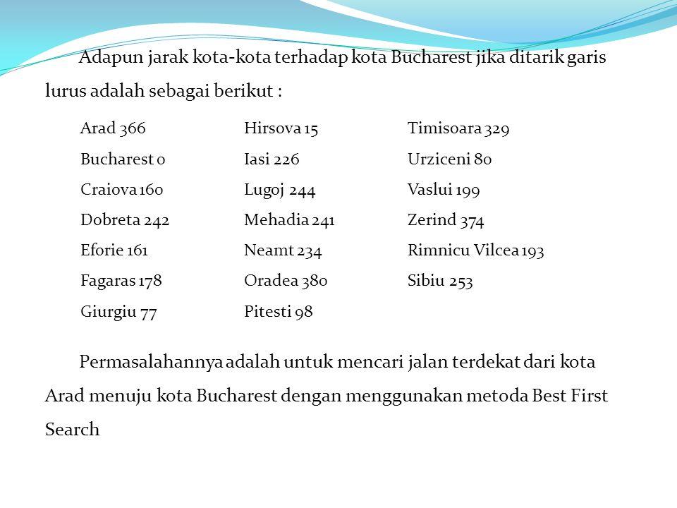 Adapun jarak kota-kota terhadap kota Bucharest jika ditarik garis lurus adalah sebagai berikut :