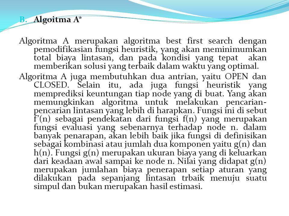 Algoitma A*