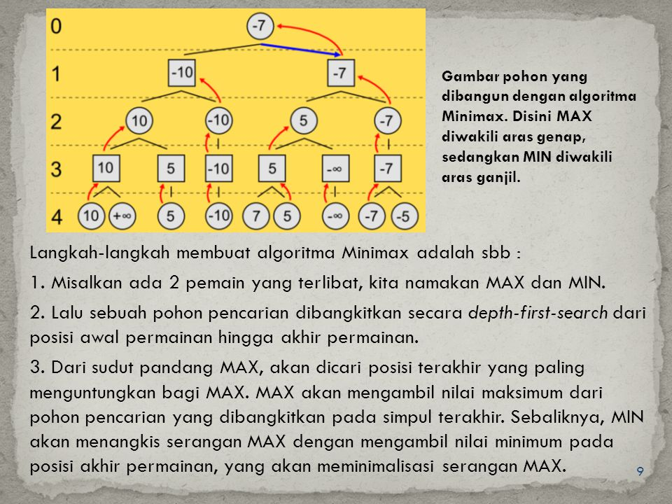 Langkah-langkah membuat algoritma Minimax adalah sbb :