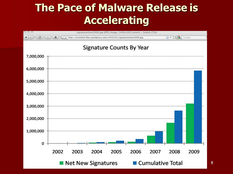 The Pace of Malware Release is Accelerating