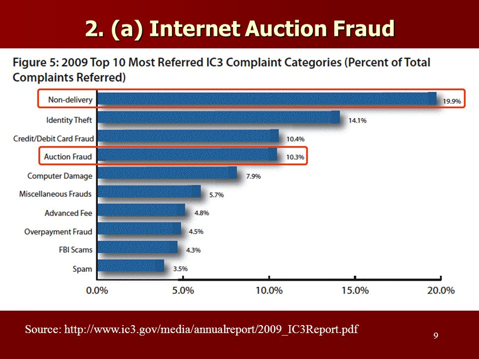 2. (a) Internet Auction Fraud