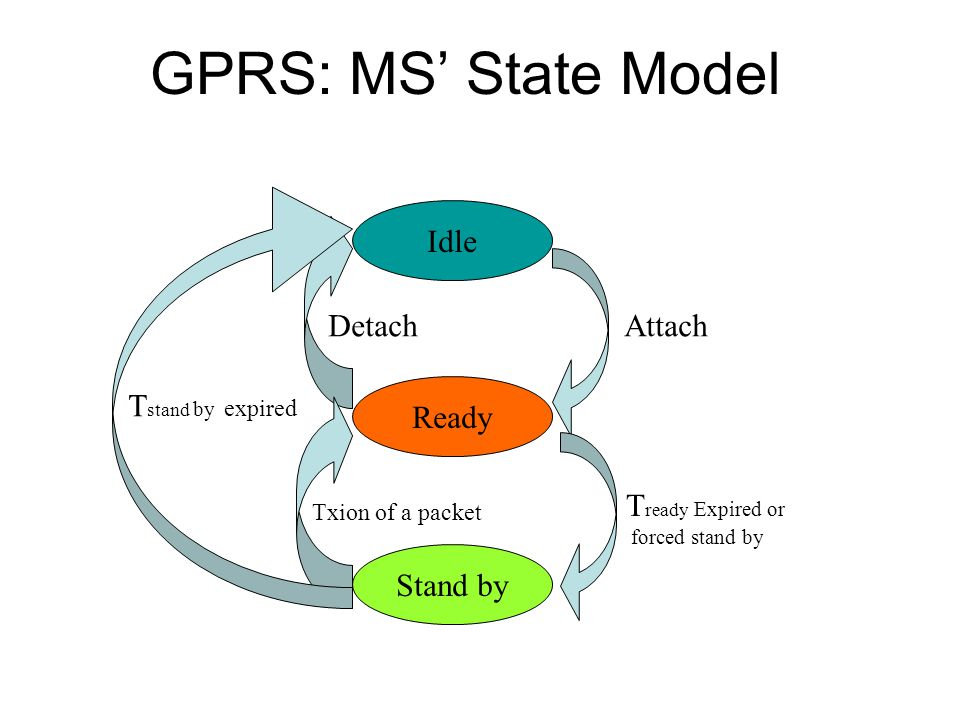 GPRS: MS' State Model Idle Detach Attach Tstand by expired Ready