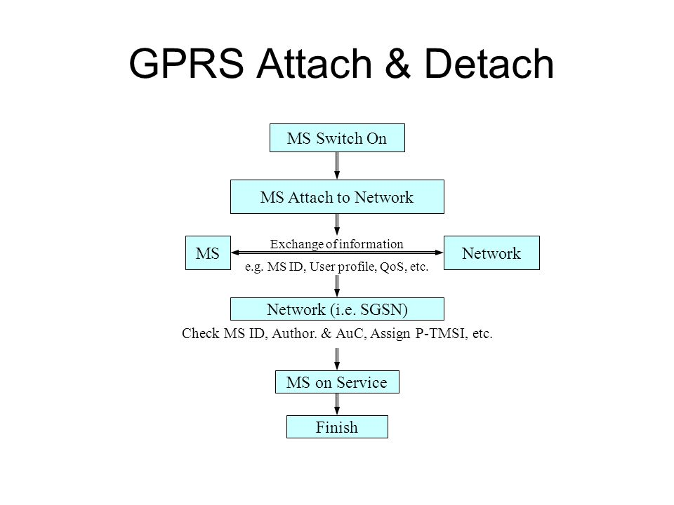 GPRS Attach & Detach MS Switch On MS Attach to Network MS Network
