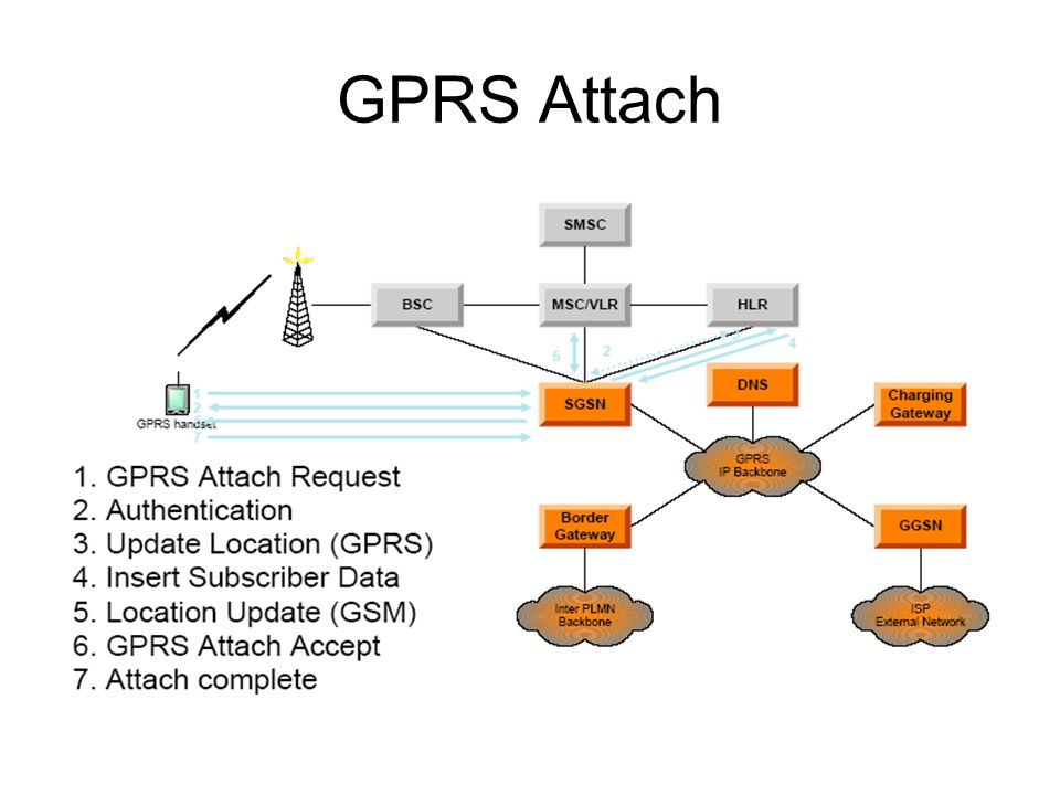 GPRS Attach