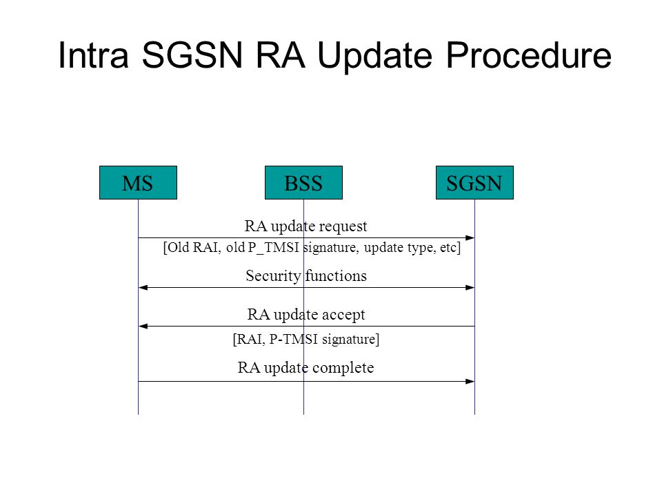 Intra SGSN RA Update Procedure