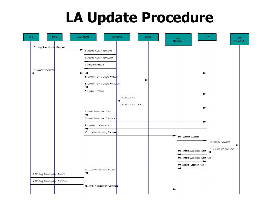 LA Update Procedure MS BSS new SGSN old SGSN GGSN New MSC/VLR HLR Old