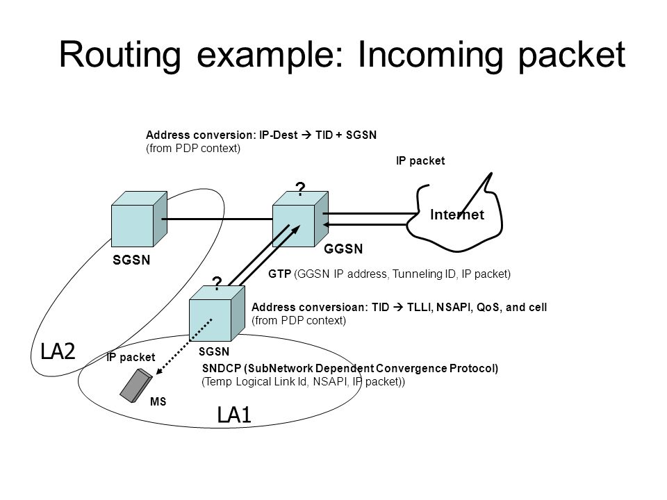 Routing example: Incoming packet