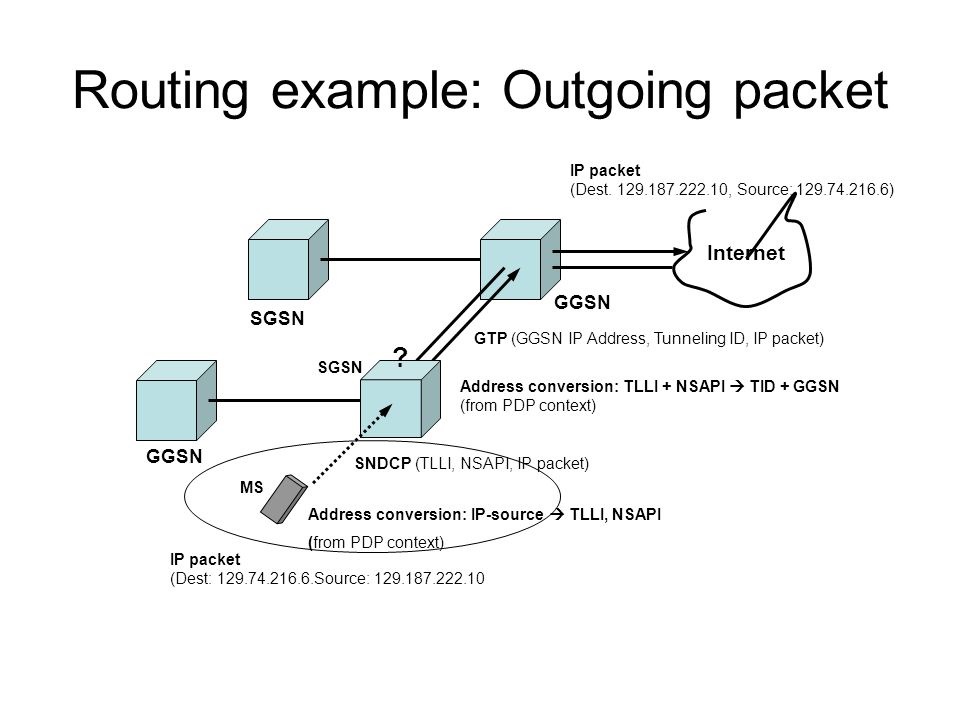 Routing example: Outgoing packet
