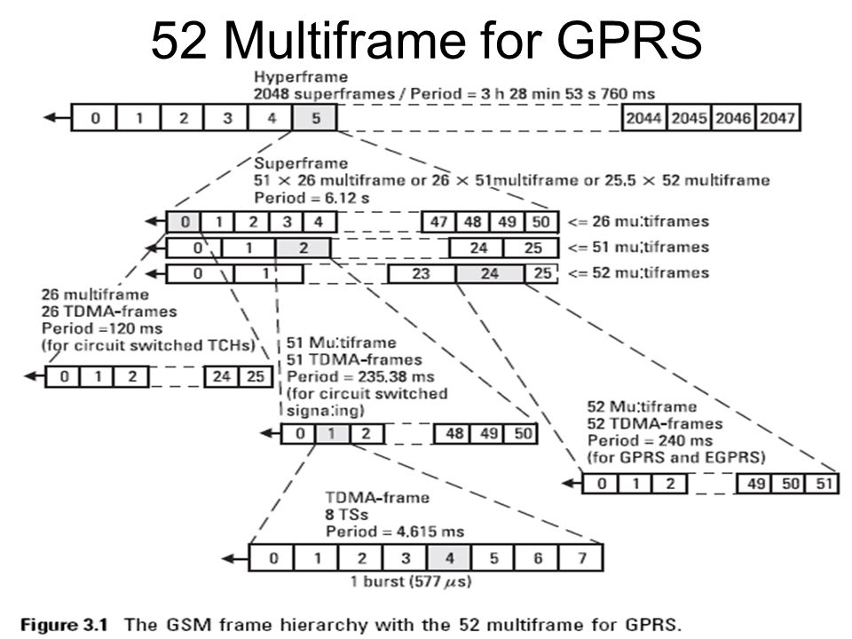52 Multiframe for GPRS