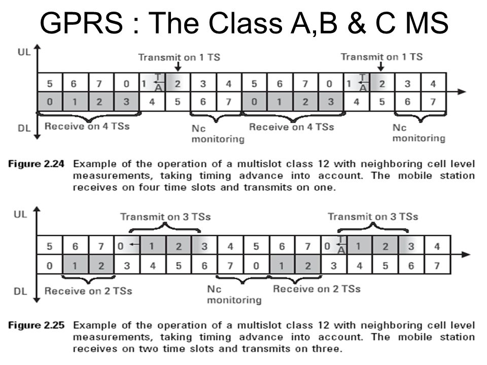 GPRS : The Class A,B & C MS