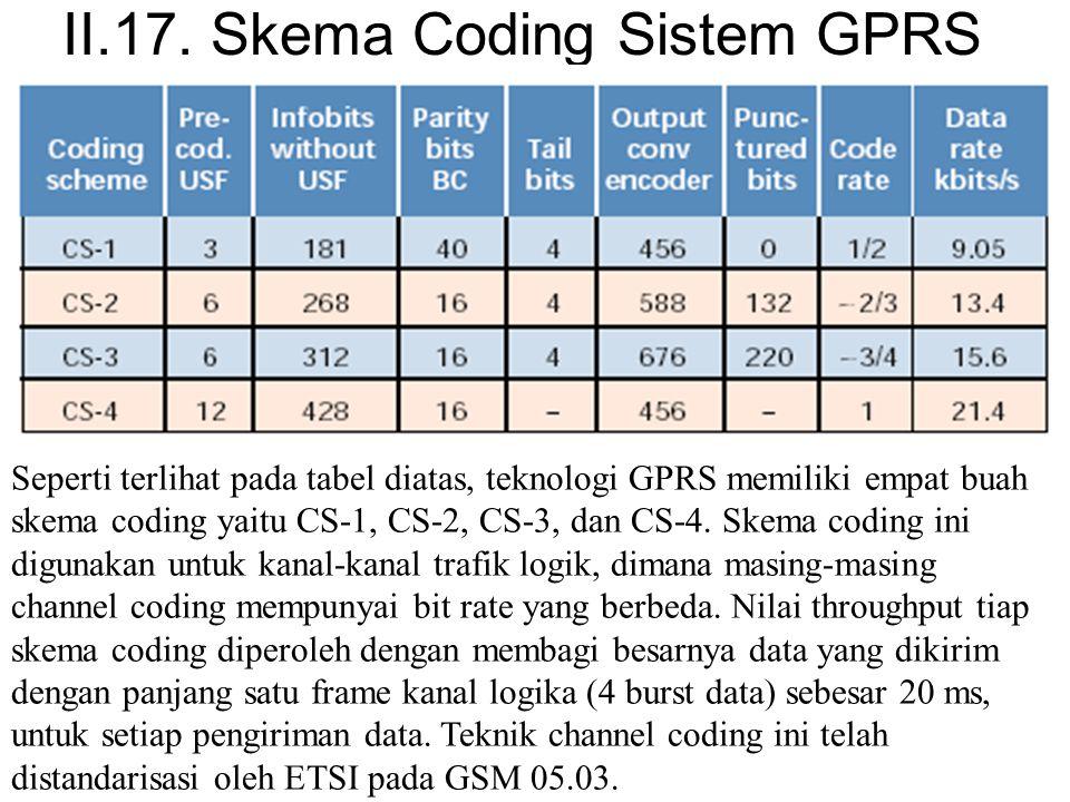 II.17. Skema Coding Sistem GPRS