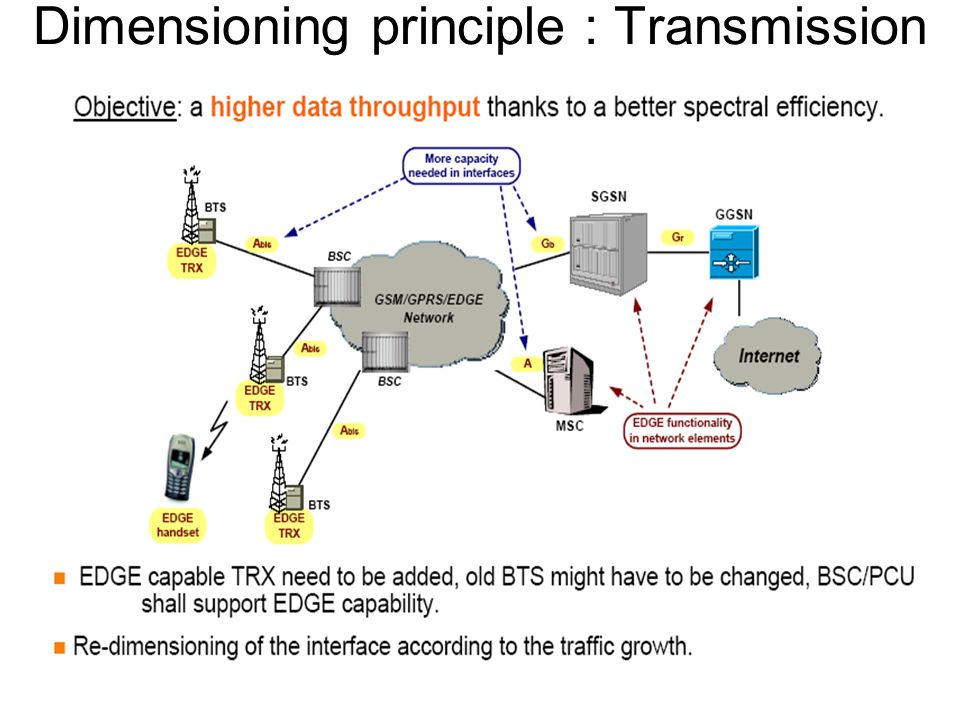 Dimensioning principle : Transmission